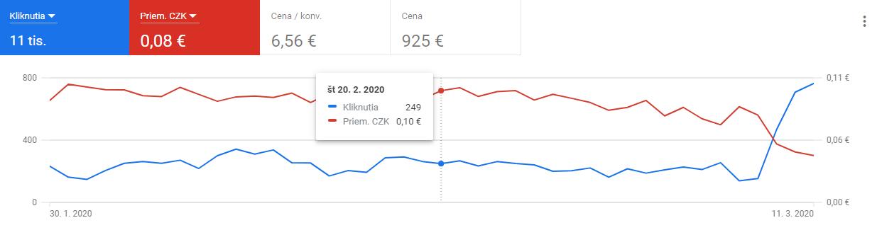 google_ads_case3